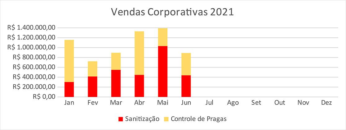 informativo-2021-julho-vendas-coorporativas