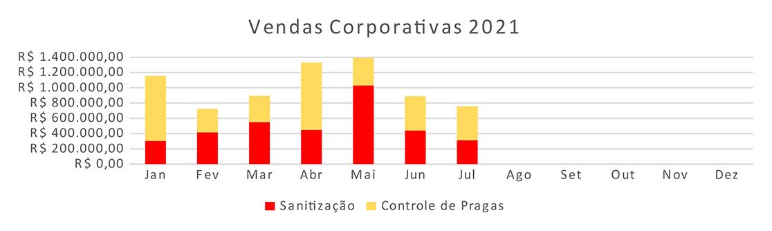 informativo-2021-agosto-vendas-coorporativas
